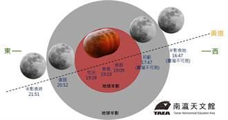 南瀛天文館月全食觀測改線上直播 天文迷不用出門安心欣賞