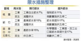 最嚴限水 竹科節水率將升至17%