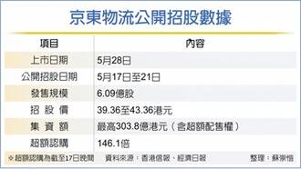京東物流招股 首日超購146.1倍