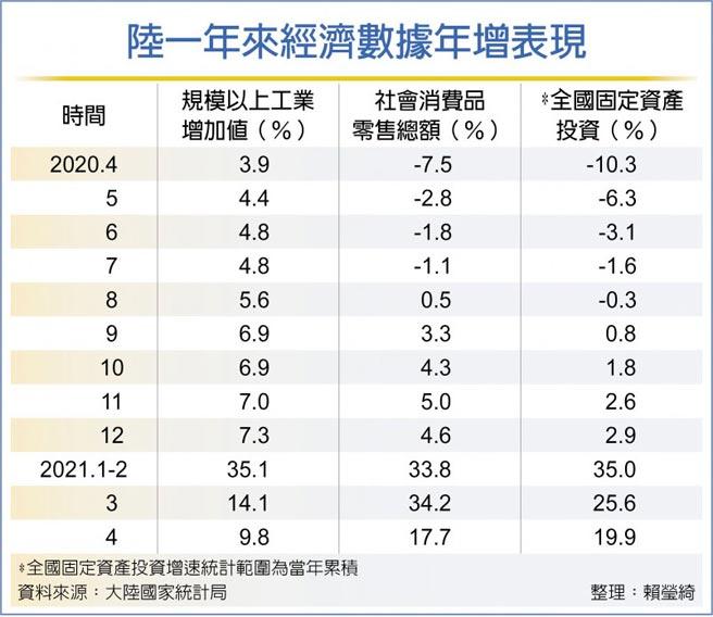 陸一年來經濟數據年增表現