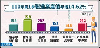 製造業產值Q1連續2季正成長 為2011Q2以來最大增幅