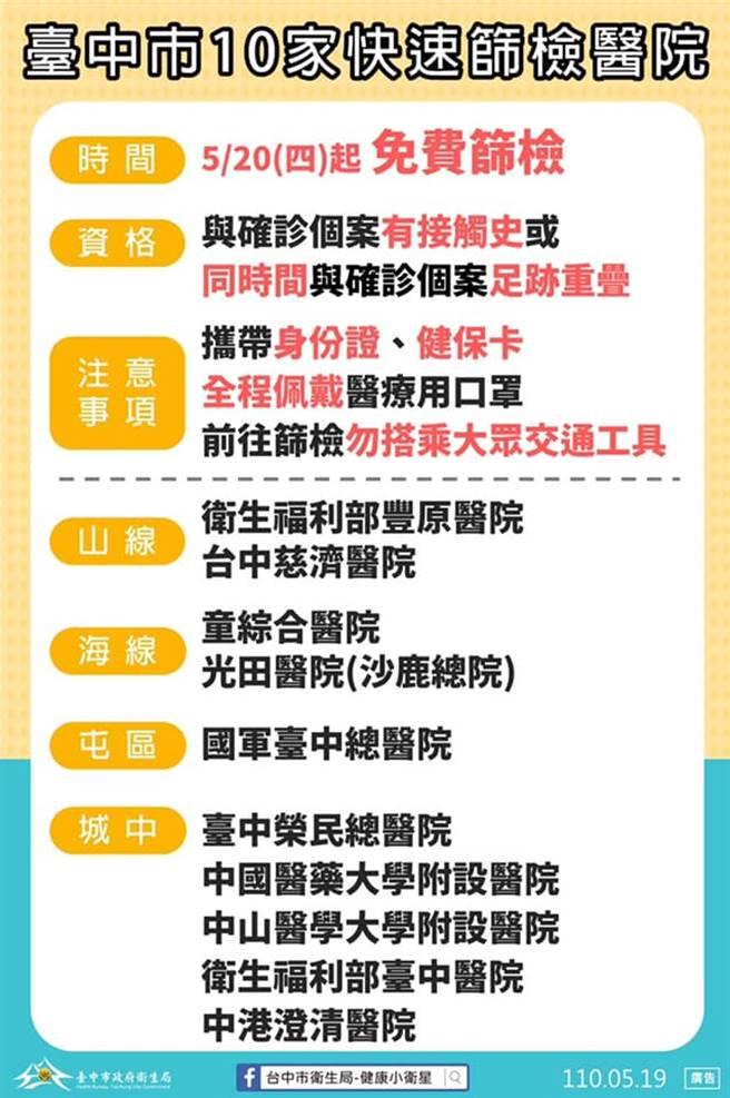 台中市政府在10間醫療院所設置快篩站,5月20日起開始提供民眾篩檢,與確診者足跡重疊者可免費篩檢。(台中市衛生局提供)
