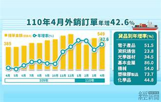 4月外銷訂單拉14紅  傳產機械業增幅史上最高