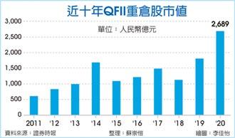 外資賺翻 QFII長線投資收益逾30倍