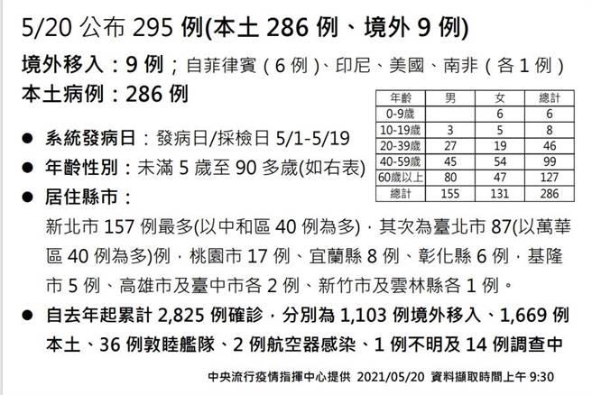全國本土新增達286例確診,彰化新增6例。(截圖/吳敏菁彰化傳真)