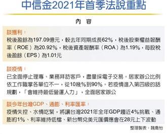 中信金開第一槍:今年經濟成長 只能拚保四