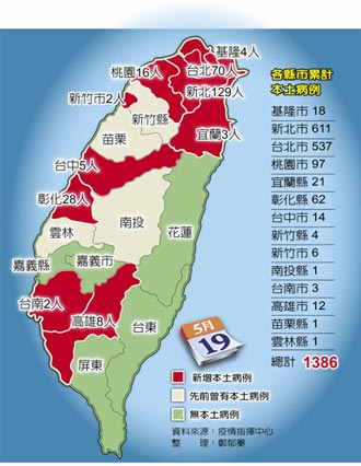 單日本土新增267例 全台進入三級警戒