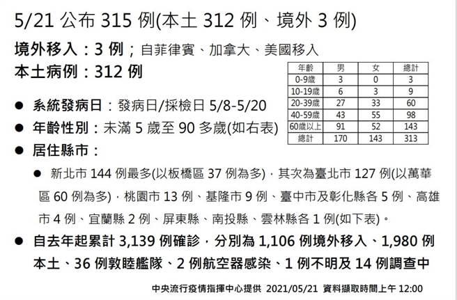 全國新增315例疫情仍在高峰,彰化縣新增5例。(截圖/吳敏菁彰化傳真)