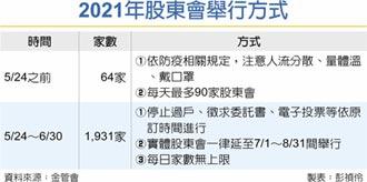 金管會宣布5月24日~6月30日… 破天荒1,931家股東會延期