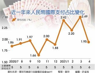 人民幣國際支付額 驟減3成