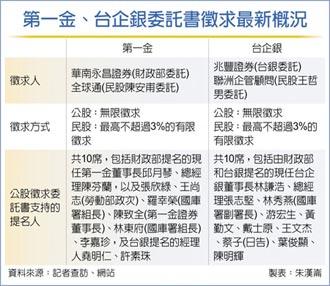高雄陳家恐退出第一金董事會
