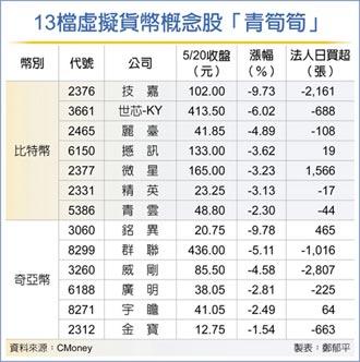 519總市值蒸發2千億美元 虛擬貨幣失寵 13檔類股青筍筍