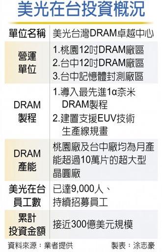 看好DRAM市況 一路旺到明年 A3廠將啟用 美光續加碼台灣