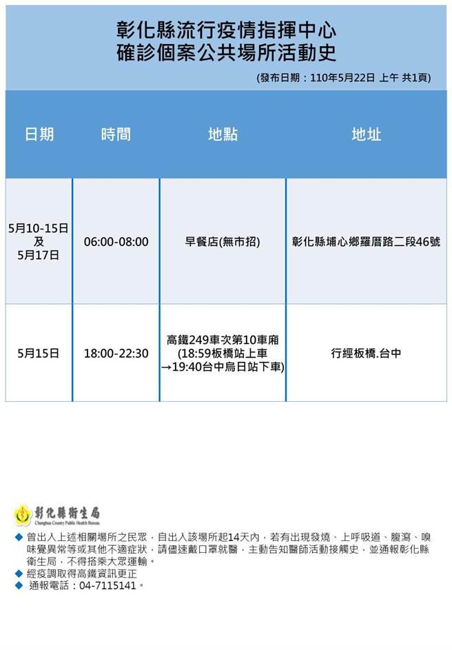 彰化縣衛生局22日公布最新疫調確診者足跡。(彰化縣衛生局提供/謝瓊雲彰化傳真)