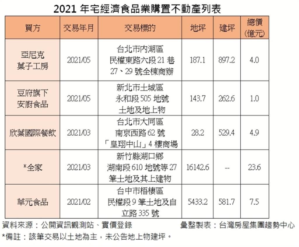 2021年宅經濟食品業購置不動產列表