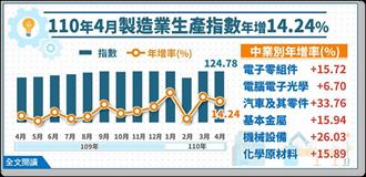 連15個月正成長 工業生產指數歷年同月新高