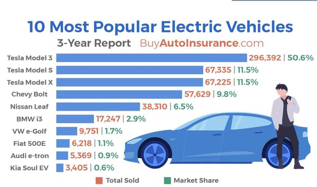 市占率高達 74%,特斯拉在過去三年仍制霸美國電動車市場