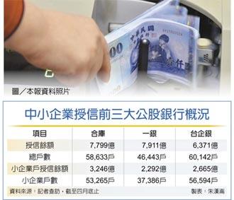 行庫中小企授信 前四月增807億