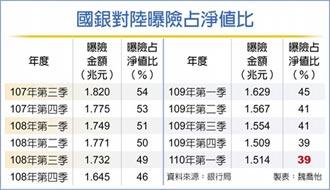 終止連十降 國銀對陸曝險淨值比 維持39%