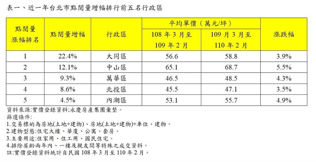 表一、近一年台北市點閱量增幅排行前五名行政區