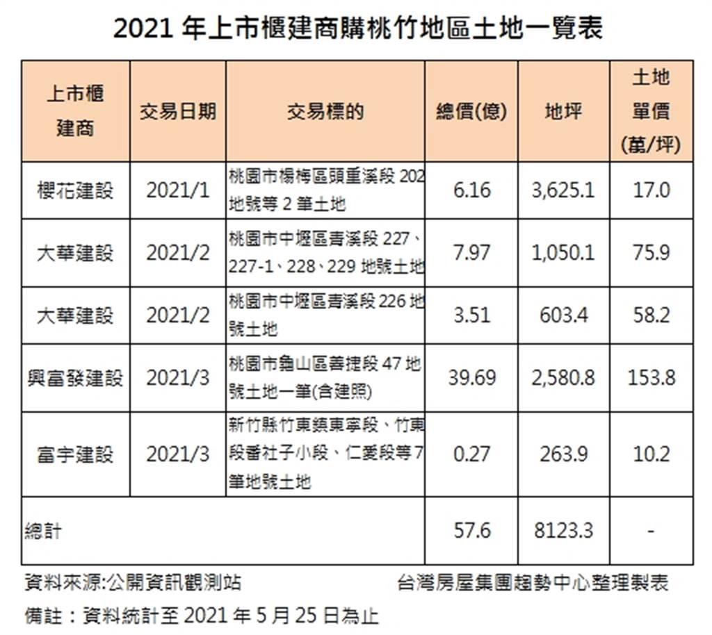 2021年上市櫃建商購桃竹地區土地一覽表