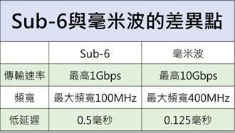 富邦证:5G毫米波迎高速成长 产业链受关注
