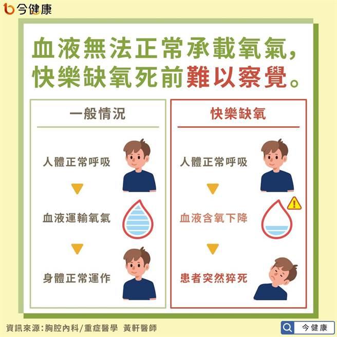 血液無法正常承載氧氣,快樂缺氧死前難以察覺。(圖/今健康提供)