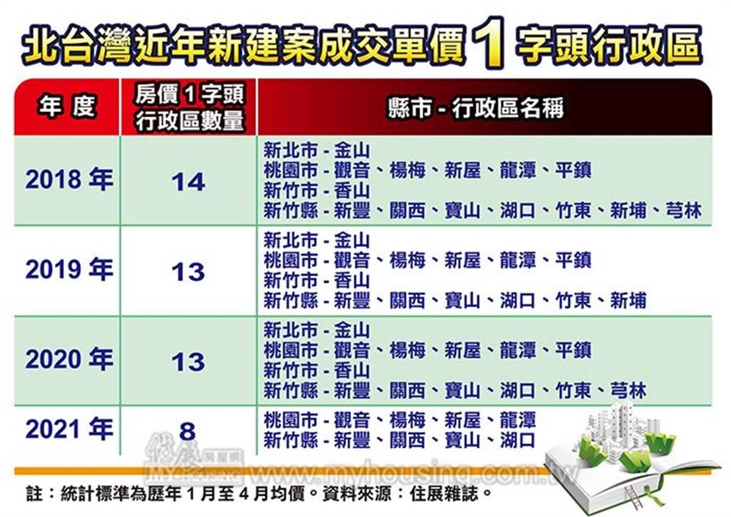 北台灣近年新建案成交單價1字頭行政區