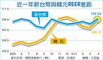 出口添隱憂 新台幣REER 連三月高於韓元