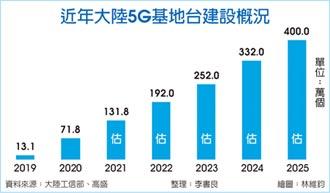 陸5G基地台占全球七成