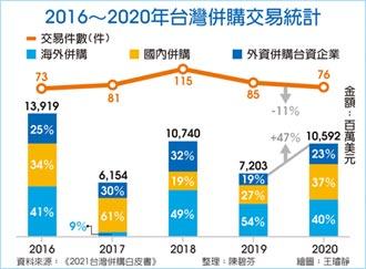 台灣併購交易額 年增近五成