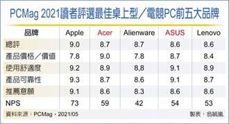 美消費者評選PC 雙A奪目