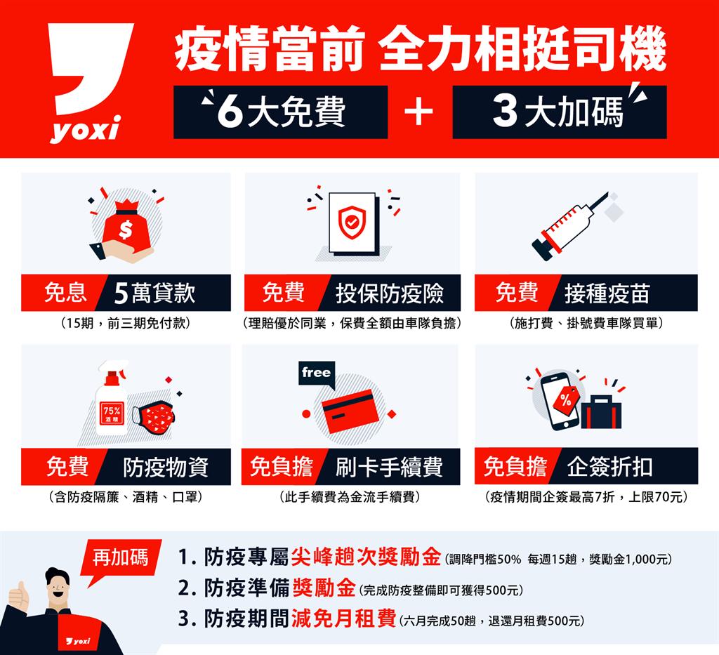 yoxi提供眾多方案,全力相挺司機度過疫情。