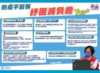 彰縣府推出八項紓困減免措施 議會提案撥醫護人員等慰問金