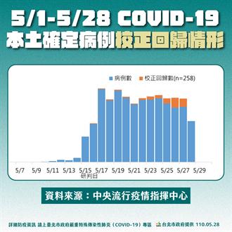 疫情趨勢還算穩定 柯文哲:自動自發封城的結果