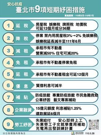 疫情衝擊百業 台北市推9項短期紓困措施
