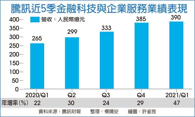 騰訊近5季金融科技與企業服務業績表現