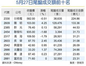 MSCI半年度調整 台股大甩尾