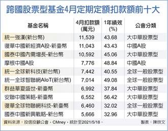 穩健投資 首選大中華基金