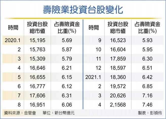 壽險業投資台股變化