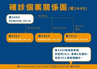 桃園金沙酒店傳播鏈蔓延!新竹市增1例 因親友群聚染疫