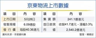 京東物流掛牌 首日募241億港元