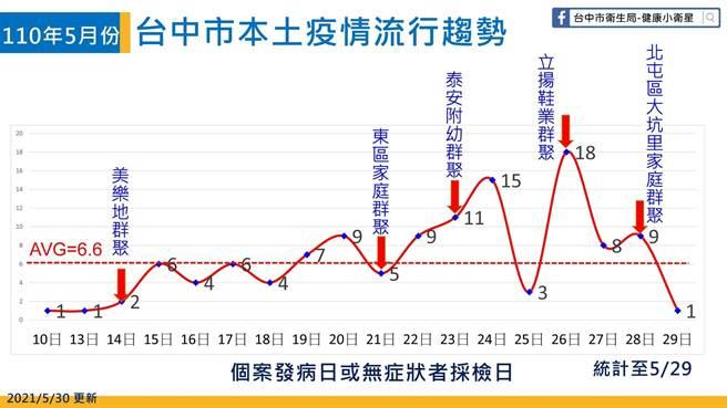 台中市衛生局統計截至5月30日,台中市各群聚案衍生出的家庭群聚確診者達63.7%。(台中市衛生局提供)