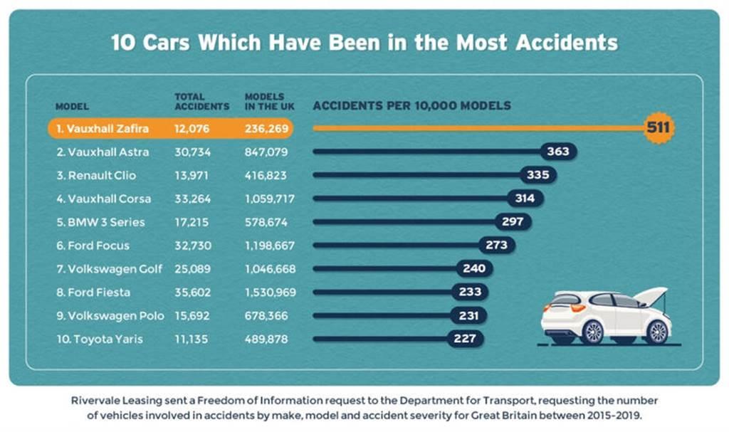 特斯拉名列英國交通事故率第三低車廠:每一萬輛僅 28 起