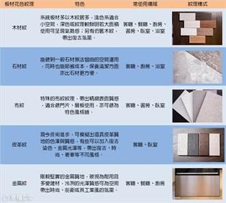 【系統櫃專輯】系統櫃材質│系統板材花色紋理與運用