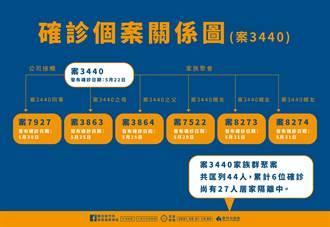 竹市增2例為案3440家族感染 金沙酒店延伸群聚