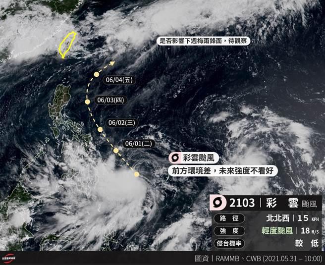 台灣颱風論壇預估,彩雲會沿著菲律賓東外海北上,最後轉東北離開,對台灣不會有直接影響。(摘自台灣颱風論壇臉書)