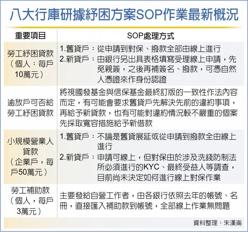 八大行庫研據紓困方案SOP作業最新概況