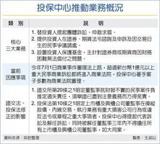 強化投保法 引進董監事失格制度