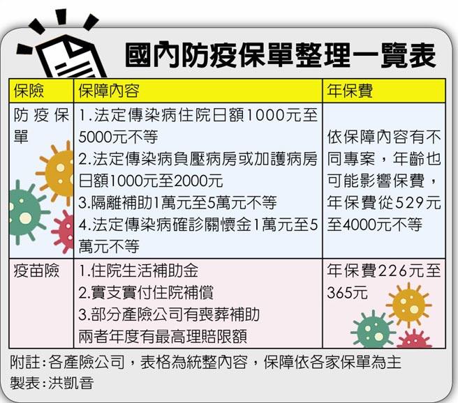 國內防疫保單整理一覽表